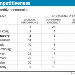 HK ranked 2nd the most competitive economy of total 61