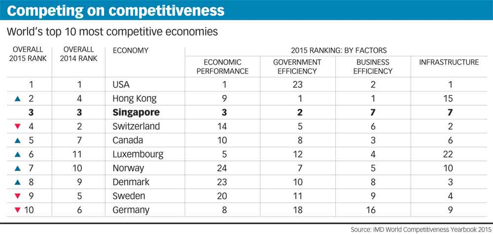 World's top 10 most competitive economies.   Hong Kong (HKSAR) - Hong Kong is the world's second most competitive economy, up from the fourth place in 2014.