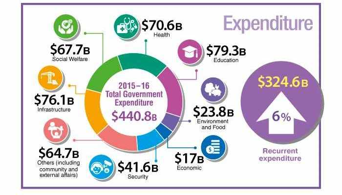 Expenditure summary of The 2015-16 Budget.